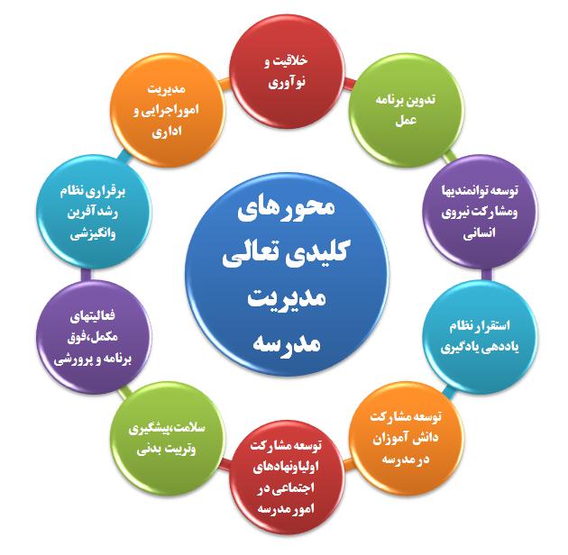 محورهای کلیدی مدیریت مدرسه